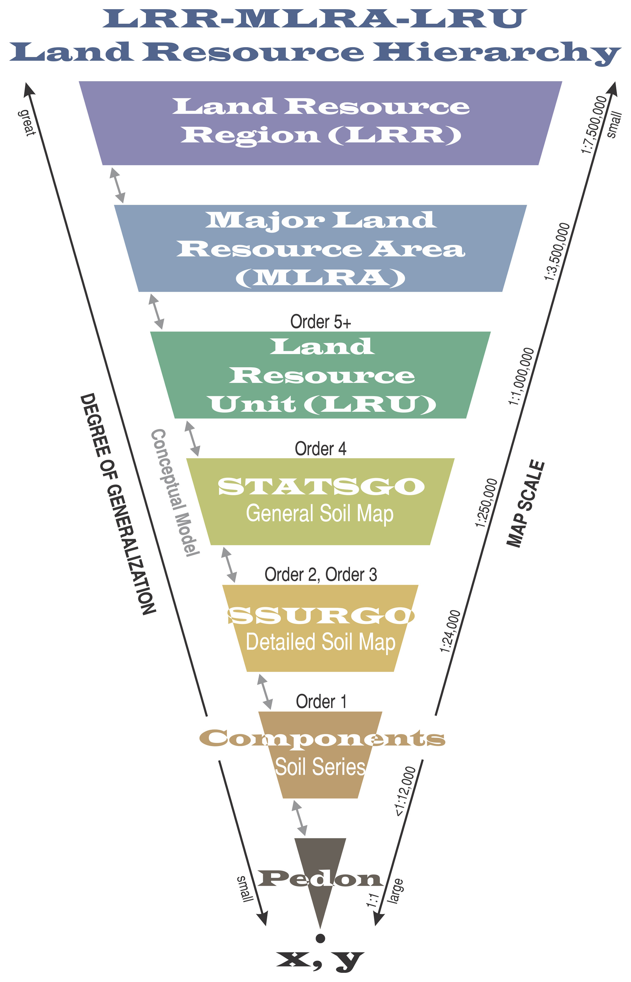 Land Resource Hierarchy reverse pyramid.
