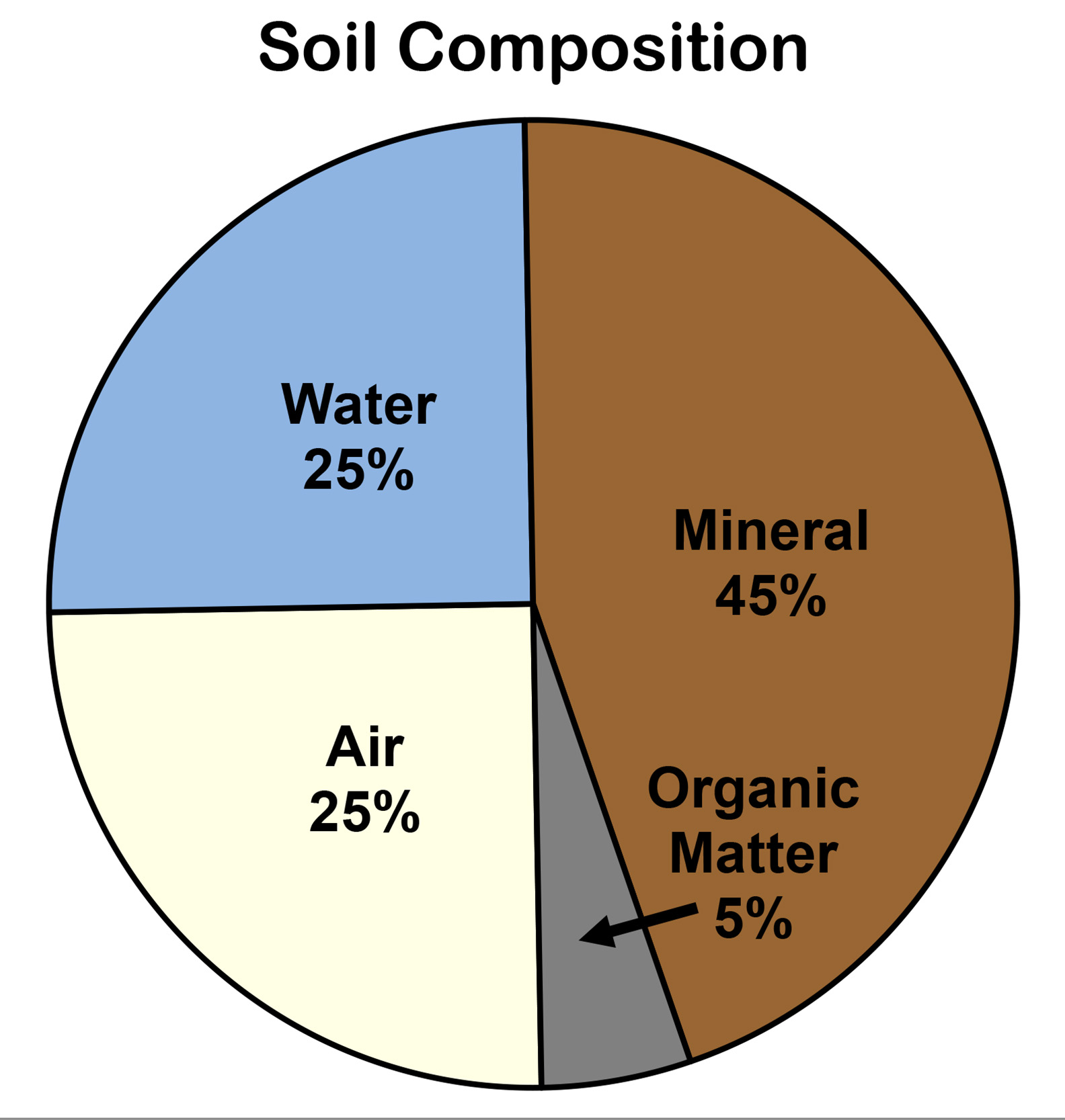Graphic showing the composition of soil.