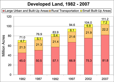 Developed land bar chart, 1982-2007, see the 