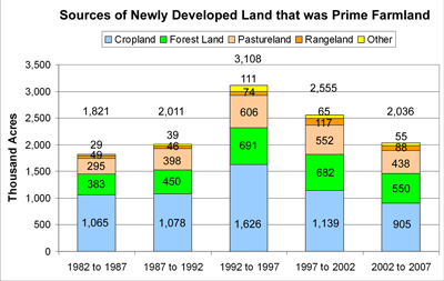 Development of Prime Farmland by Prior Land Use 